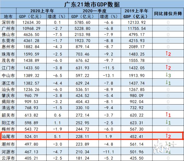 汕尾gdp_汕尾职业技术学院