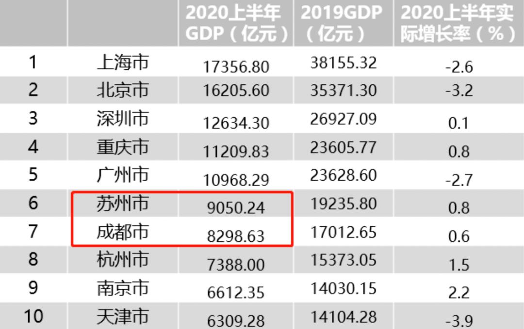 2020徐州一季度gdp排名_2020一季度徐州GDP江苏省内排名第六位,那房价排名第几