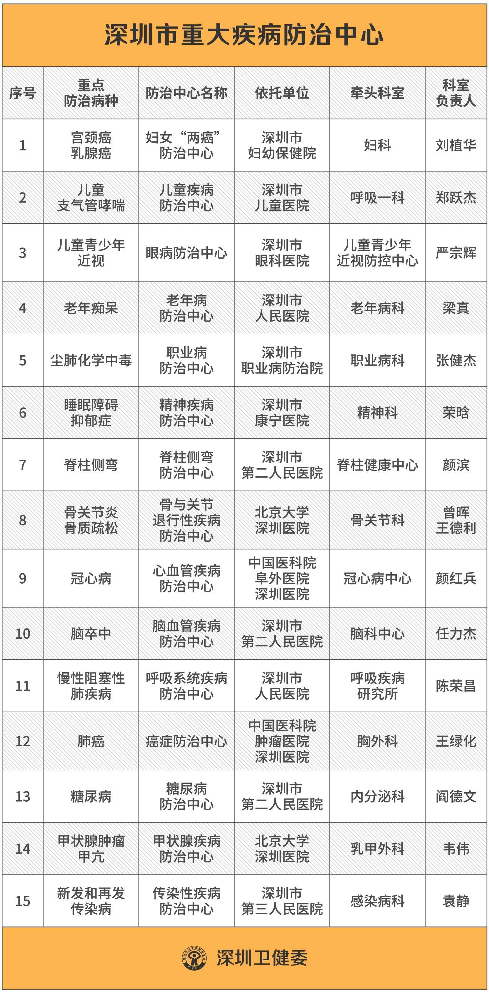 深圳成立15个重大疾病防治中心,全面提升预防救治能力俞飞鸿