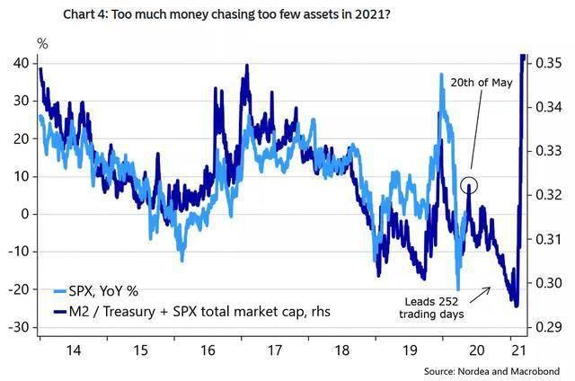 资深投资者称,2021年大规模流动性将推高比特币和股票市场