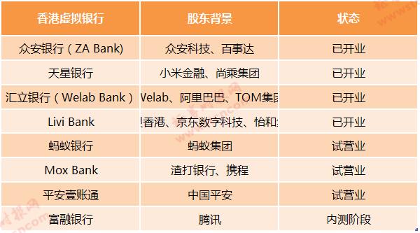 香港又一虚拟银行开业,中银、京东等合资组建,巨头陆续抢滩香港金融市场