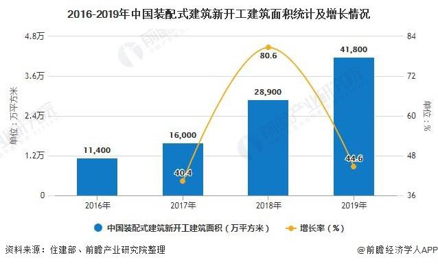 2020年中国装配式建筑行业市场现状及发展趋势分析PC构件将成为行业发展主流