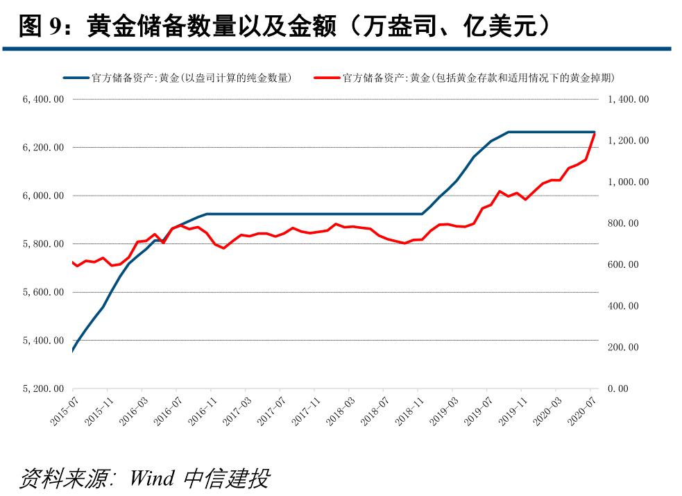 【中信建投 固收】7月外汇储备点评:估值效应持续为正,汇率仍有升值空间