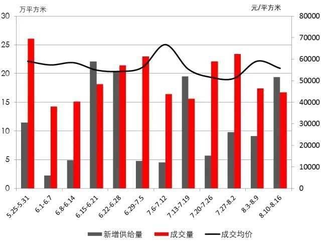 周一谈市场:供应反弹房地产销售数据努力爬出低谷