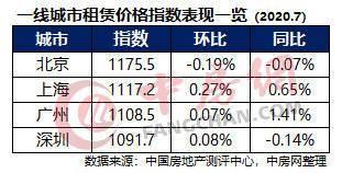 同比连续涨了42个月的京深房租指数终于下跌了