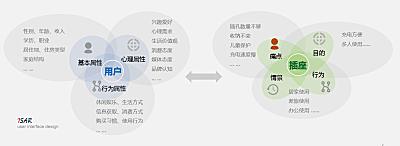 用户研究:重新认识用户画像