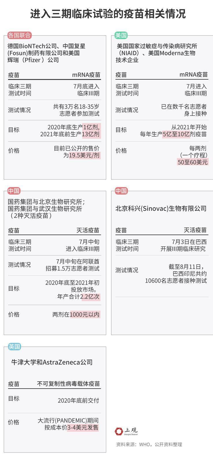 谁是王者?169种新冠疫苗进程大揭秘,中国目前走在前列