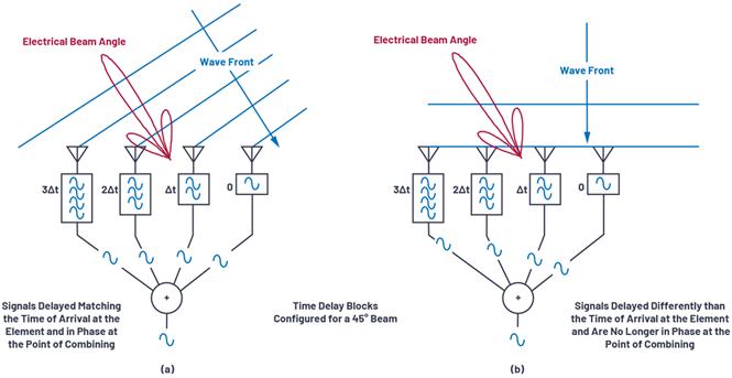 相控阵天线偏向图:线性阵列波束特性