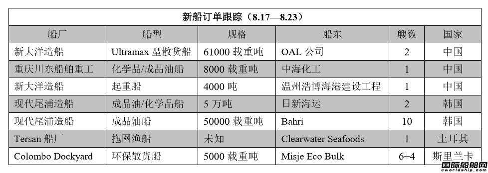 新船订单追踪(8.17-8.23)