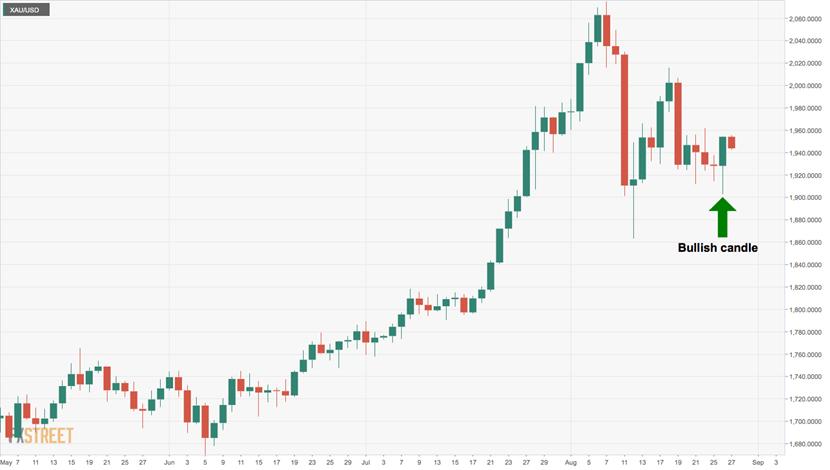 黄金已从优柔寡断转为看涨?技术分析:突破这一水平将上探2000美元