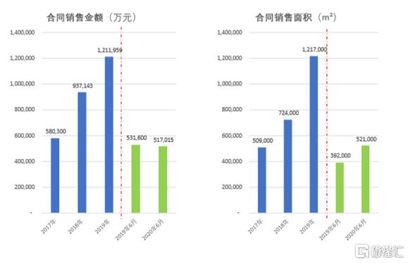 天誉置业(0059.HK):业绩快步增长,青创业务持续发力,城市更新项目静待花开