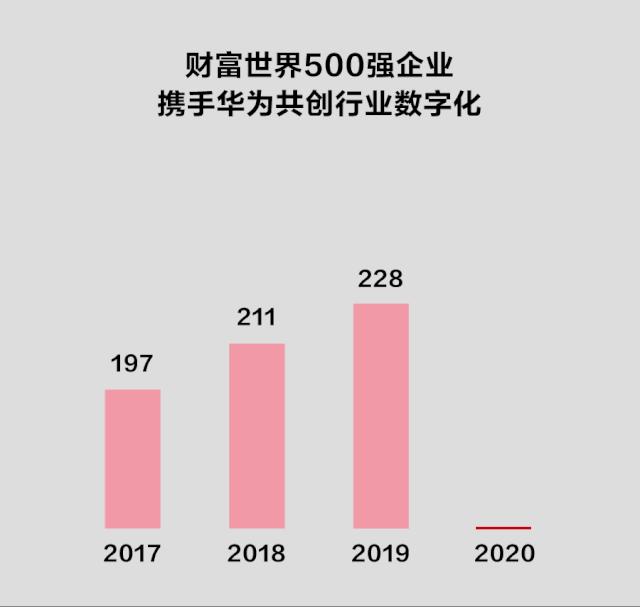 华为|踏浪同行!253家财富世界500强企业携手华为共创行业数字化
