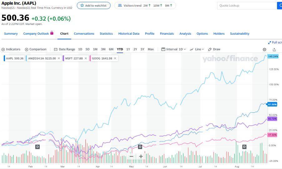 美股泡沫有多大?美国科技股市值凌驾整个欧洲股
