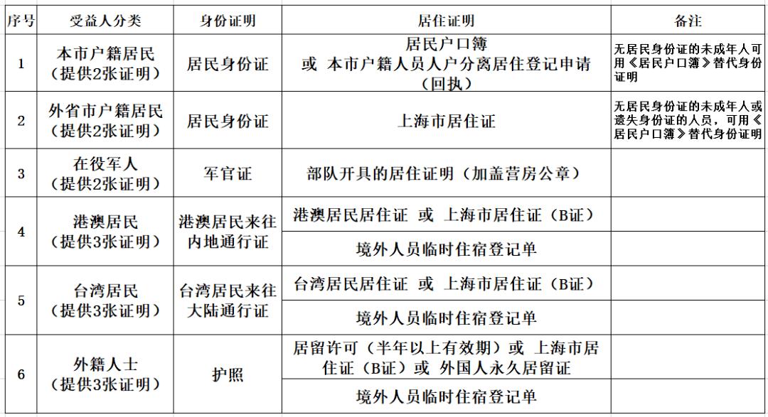 2019年上海人口2020总人数口_香港人口2020总人数口