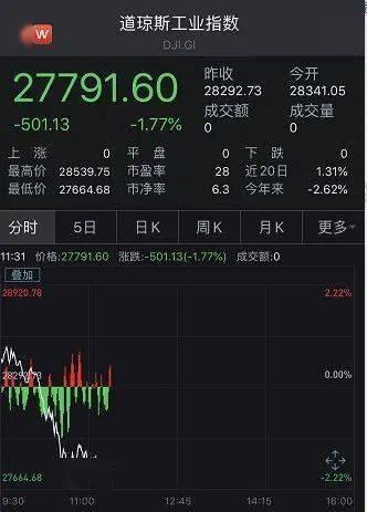 刚刚,美股又崩了!道指盘中跳水900点,纳指一度暴跌5%,苹果特斯拉最多挫超8%!关键数据出炉,特朗普狂赞:比预期好太多!