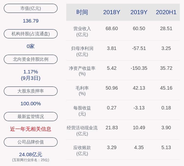 鹏博士:股东鹏博实业500万股股票质押完成展期