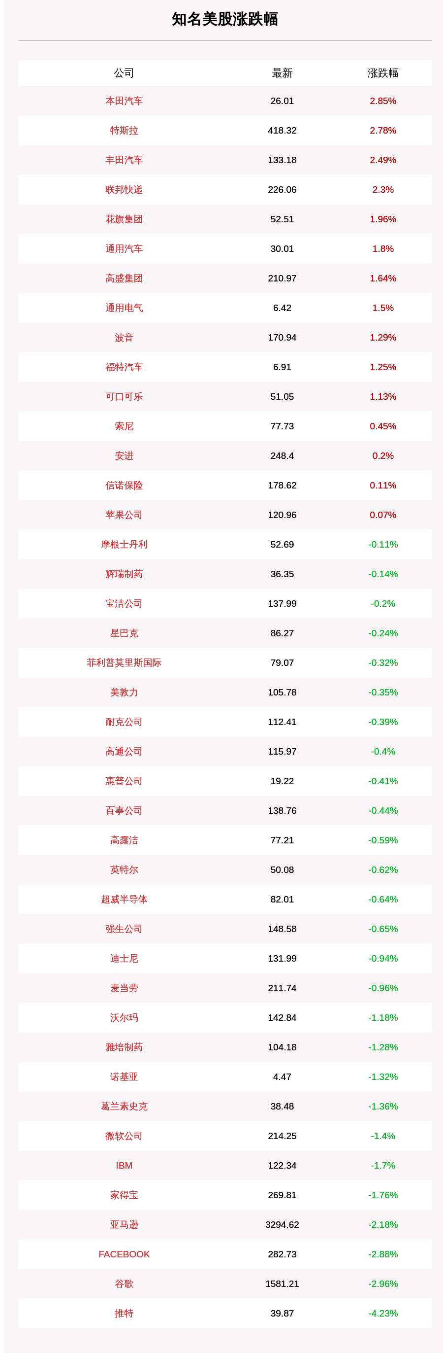 9月5日知名美股收盘情况一览,推特下挫4.23%跌幅据首