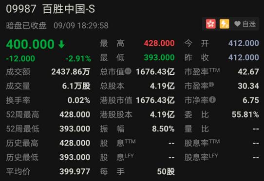 """开店10000家!中国""""餐饮巨无霸""""今日挂牌上市,暗盘先跌为敬..."""