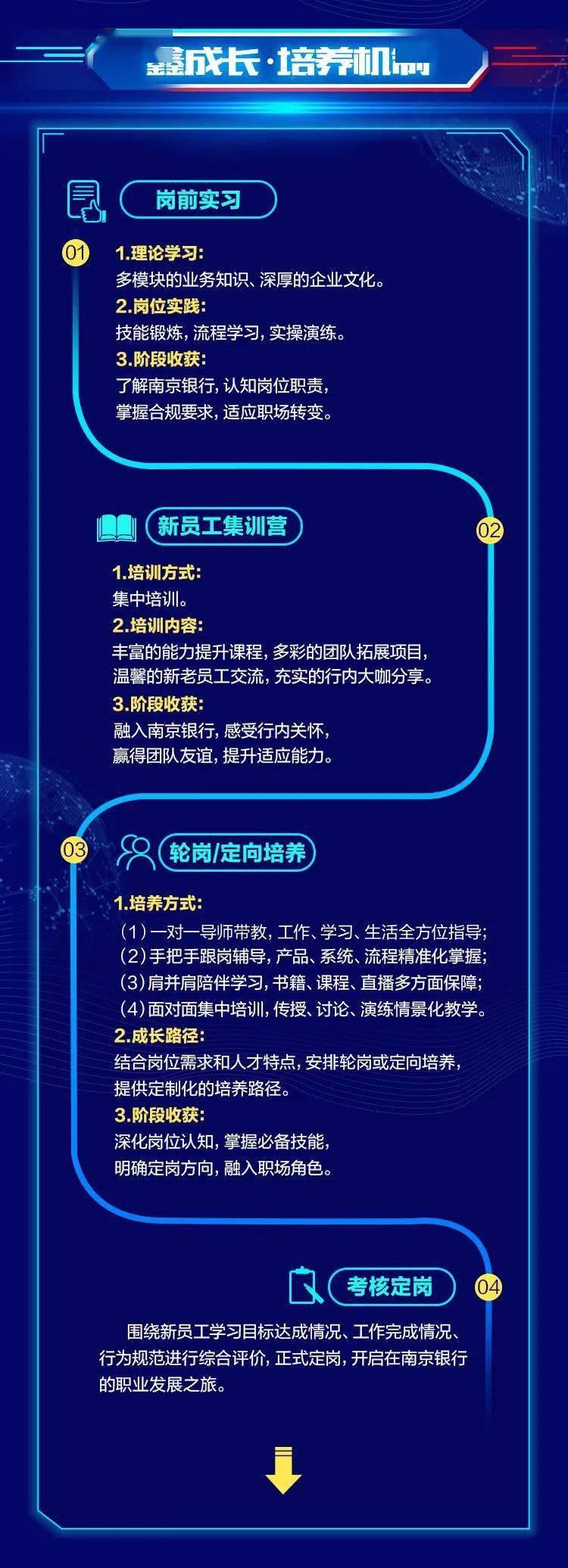 【电竞竞猜官方网站】 南京银行2021届全球校园招聘正式启动(图3)