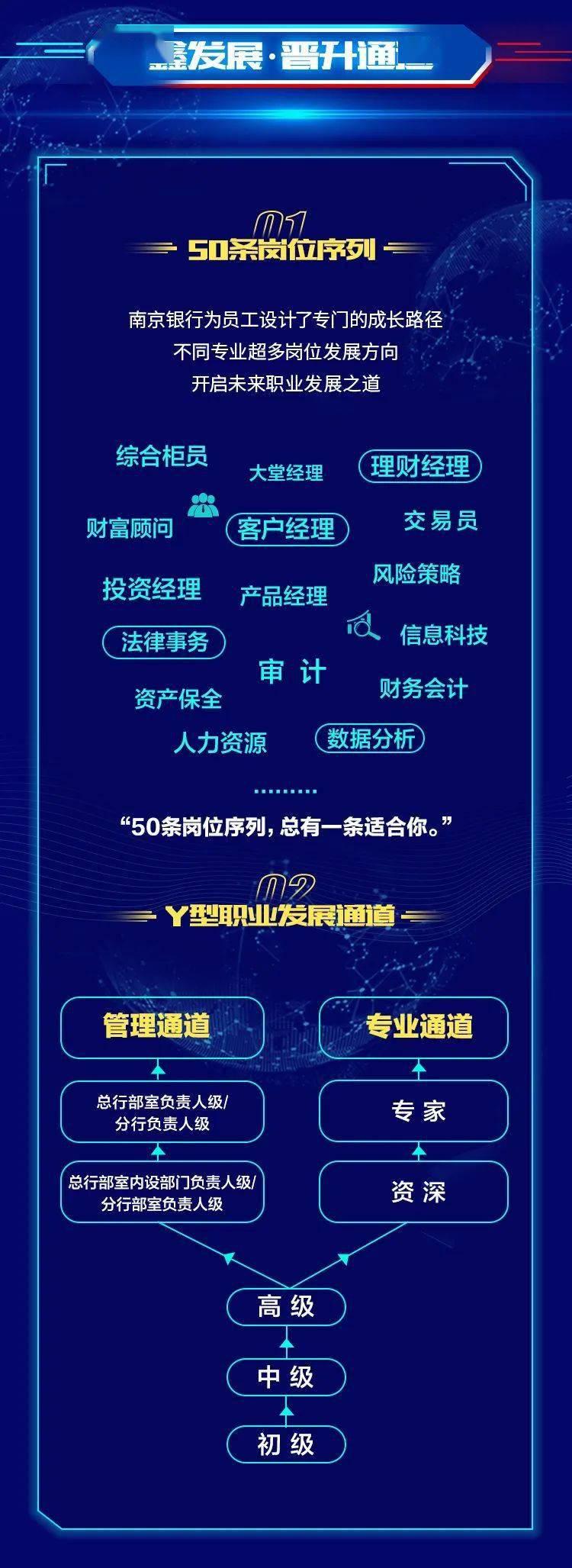 【电竞竞猜官方网站】 南京银行2021届全球校园招聘正式启动(图4)