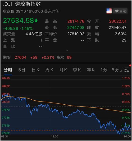 利空突袭,美股又大跌!特朗普:TikTok出售美国业务最后期限不会延长
