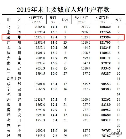 潍坊人均gdp城市排名2019_省会城市人均gdp排名
