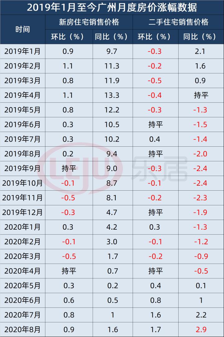 8月70城房价出炉!广州一二手房涨幅居一线城市首位