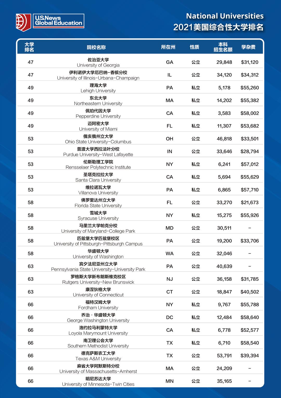 U.S.News:全美最佳大学2020-2021学费排名Top 10
