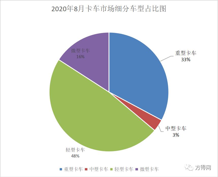 福田重卡上涨112% 涨幅最大!大运会卡加58%!8月份重卡市场分析