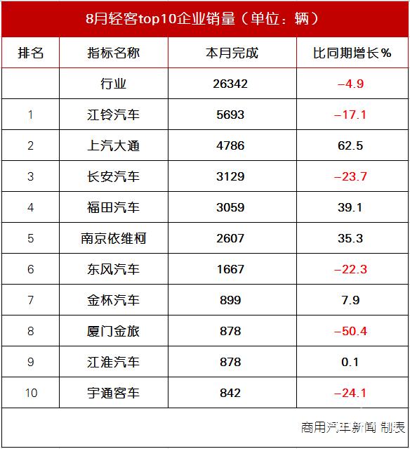 欧宝官网:数据|八月轻客销量检验:5升5滴!SAIC大通、福田、依维柯都很突出
