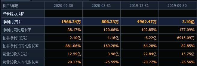 上半年业绩不佳三季报净利预降超9成,实控人持股全部被冻结,深陷流动性危机的达华智能拟定增11.6亿还债