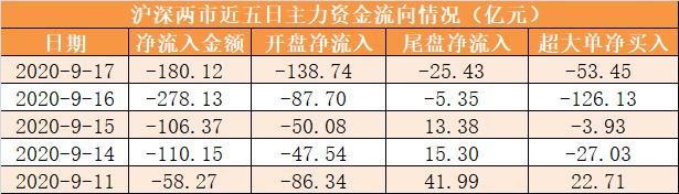 【17日资金路线图】主力资金净流出180亿元 龙虎榜机构抢筹8股