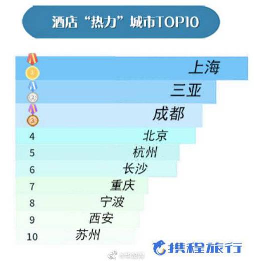 """凭实力上热榜!""""国庆黄金周旅行热力图""""发布 重庆排全国第六"""