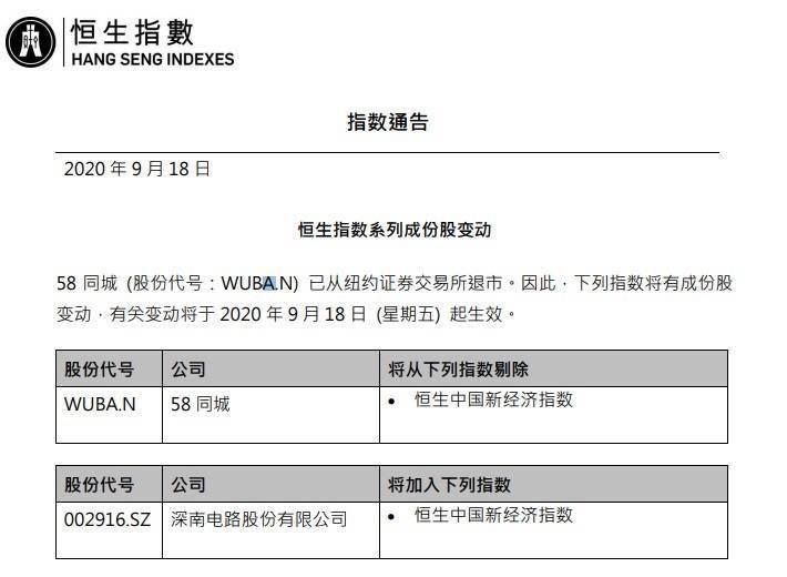 恒生指数公司:将58同城从恒生中国新经济指数剔除
