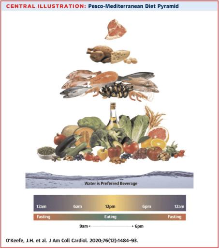 地中海饮食+间歇性禁食有益心脏!JACC刊登研究