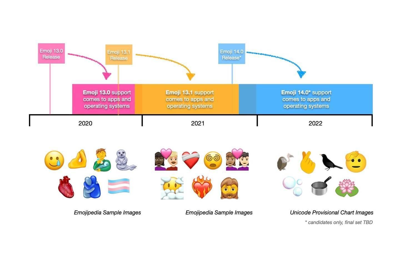 Unicode联盟宣布推出 Emoji 13.1版本