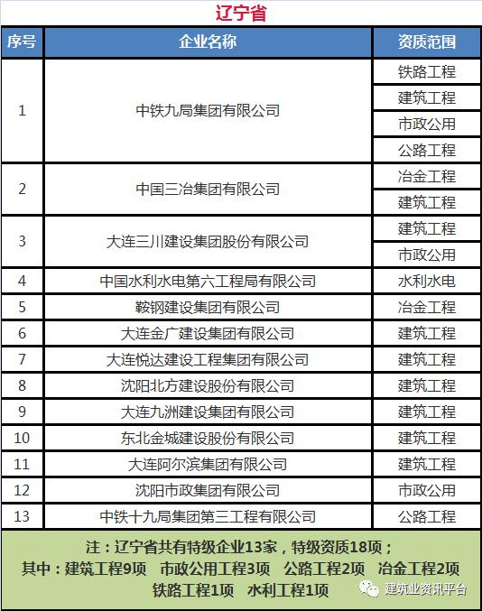 全国施工总承包特级企业全名单(2020版)