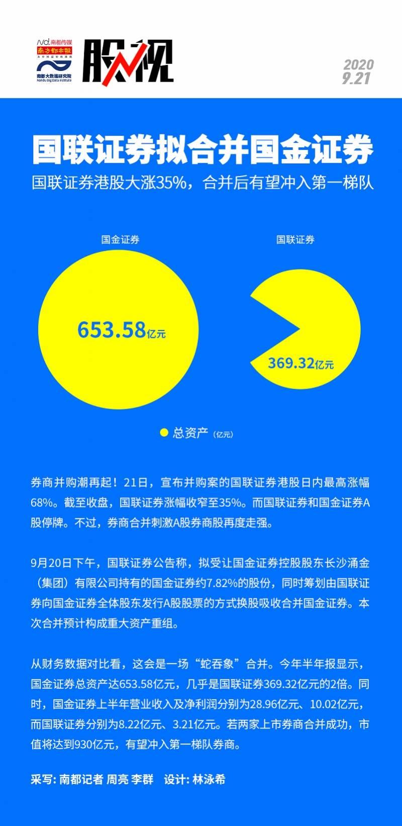 [国联证券拟合并国金证券 国联证券港股大涨35%]
