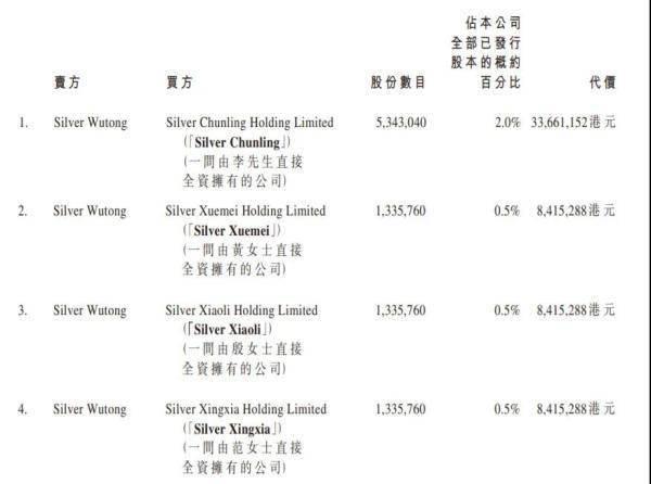 银城生活服务:黄清平900万股奖赏高管