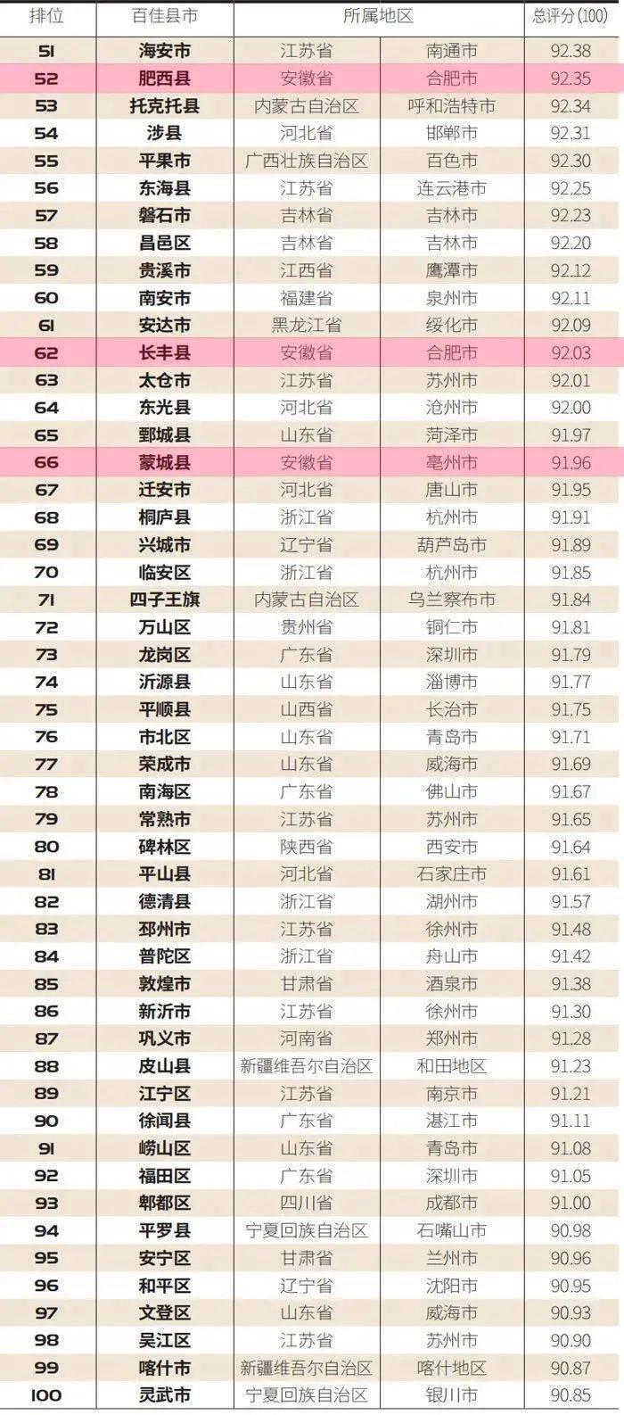 芜湖市各区县2020年-季度gdp_2020年一季度三明各区县市GDP最新数据,永安市总量第一,人均第三(3)