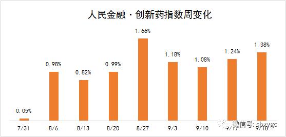 人民金融·创新药指数涨1.38%!防疫板块逆市走强,行情能否延续?