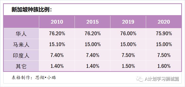 2020新加坡人口出生率_新加坡人口密度