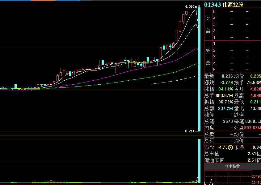 惊呆了!5分钟暴跌94%,一天蒸发40亿,此前股价曾离奇暴涨750%,这只股票发生了什么?