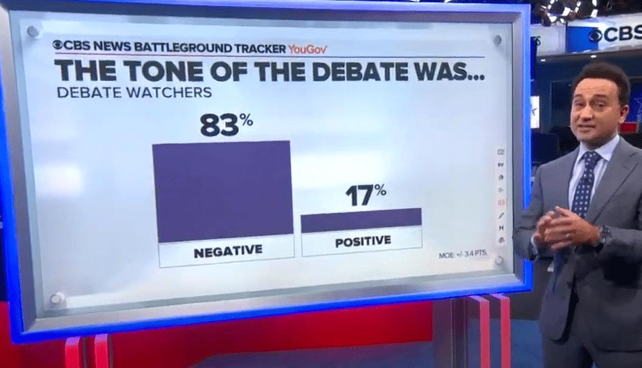 美國總統大選第一場辯論民調︰48%觀眾認為拜登贏了