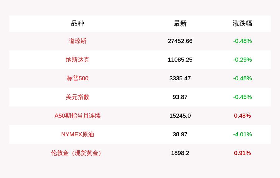 [9月30日美股小幅收跌,道指跌逾130点,搜狐大涨11%,蔚来汽车涨超10%]