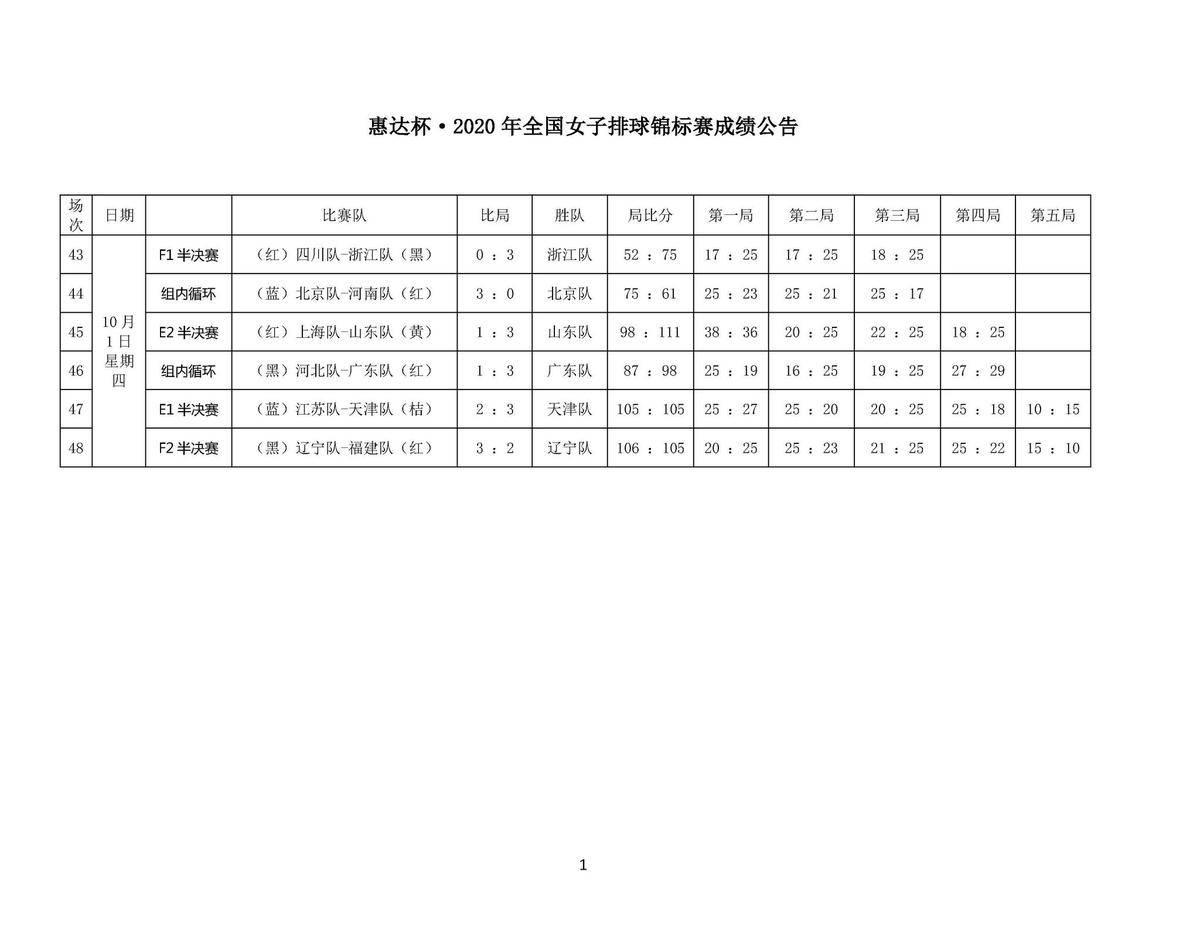2020年全国女子排球锦标赛10号通告 2020:华体会体育(图3)