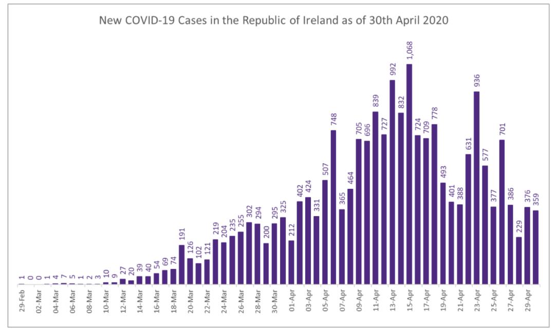 【新增364】爱尔兰抗疫将何去何从?特别回首: