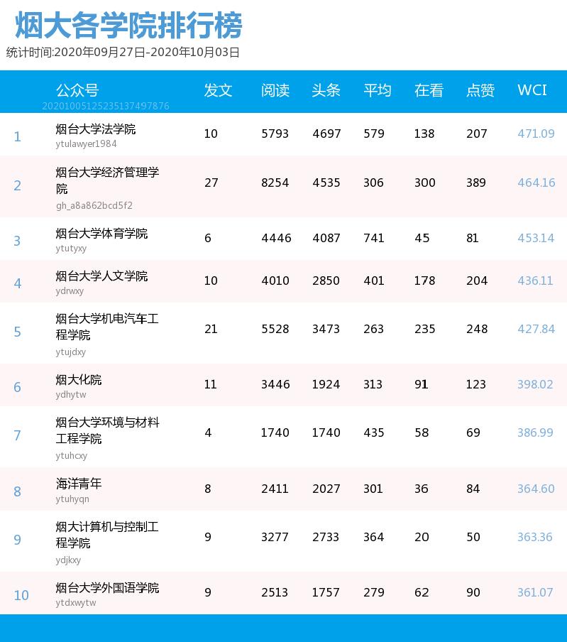 烟台大学各学院团委微信平台影响力排行榜【09.27-10.03】