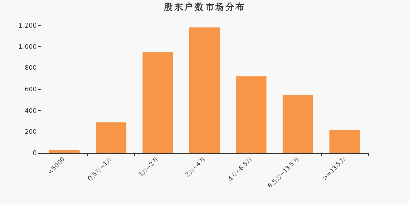 <strong>银泰黄金股东人数增长4.65% 平均每户持股</strong>