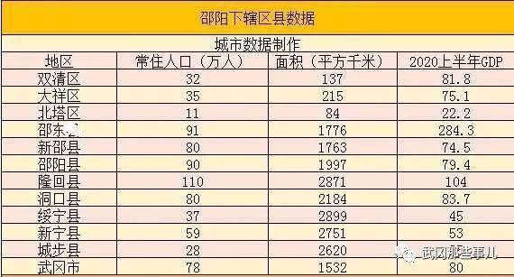 邵阳市gdp_邵阳市地图